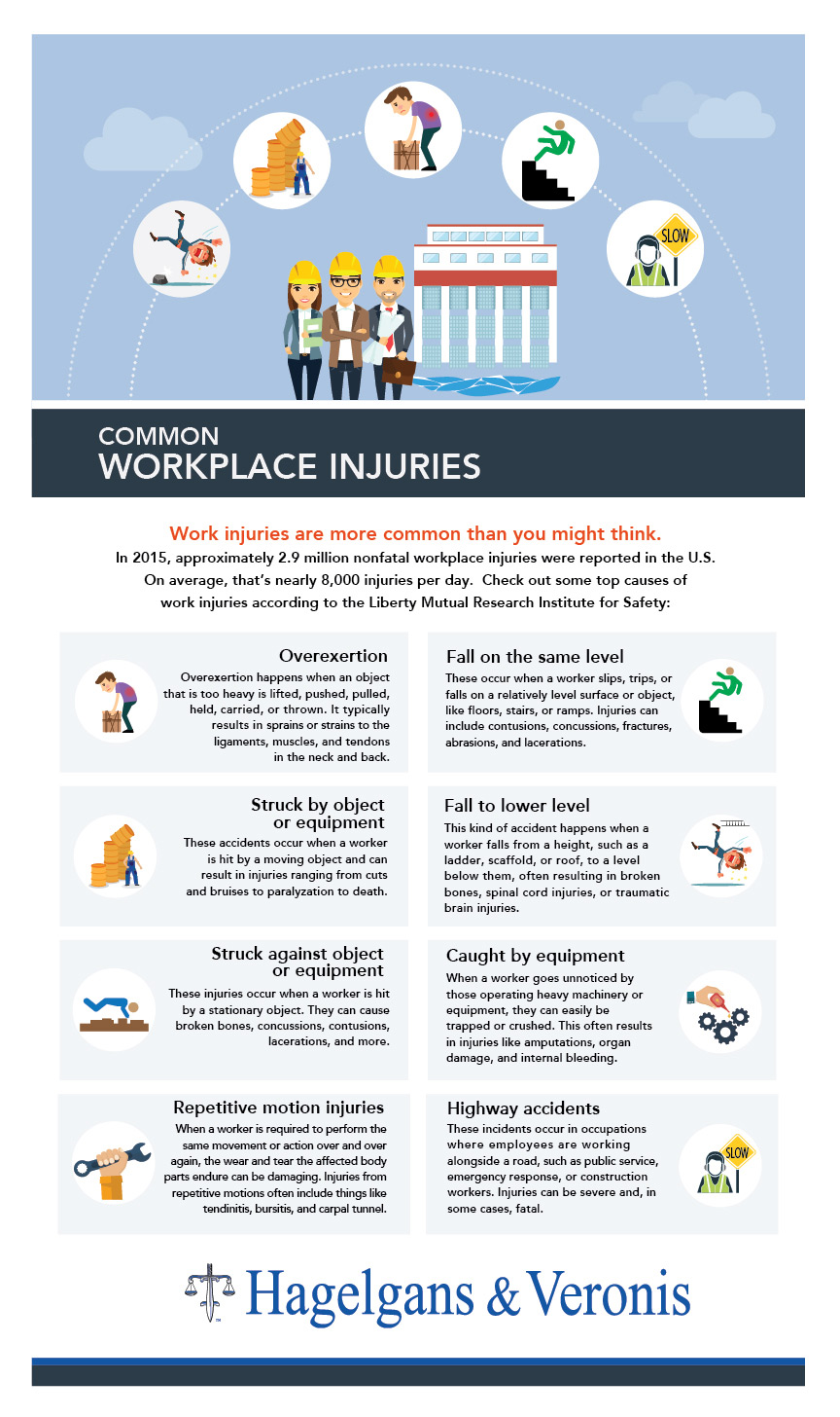 Common workplace injuries infographic