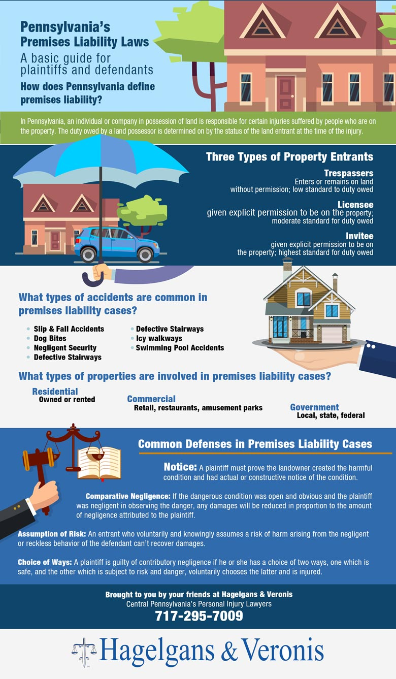 Pensylvania Premises Liability Law Infographic from our york slip and fall attorneys